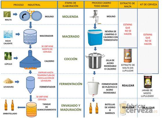 Como realizaremos cerveza casera