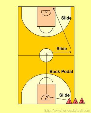 Basketball Defense: Alford defensive slide drill