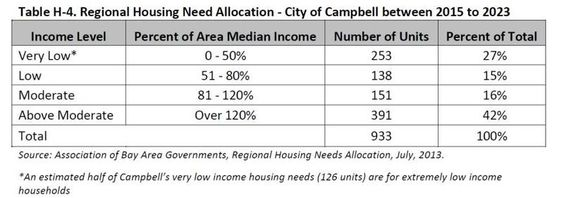 ABAG Regional Housing Need Assessment For Campbell CA 2015-2023