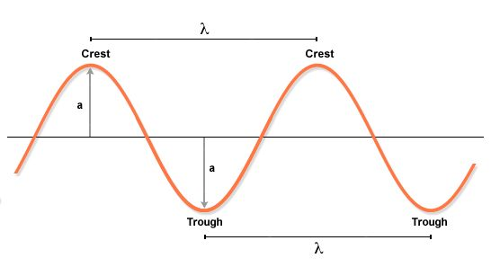Diagram showing the amplitude of a wave, frequency, and wavelength, vocabulary, chemistry, physics
