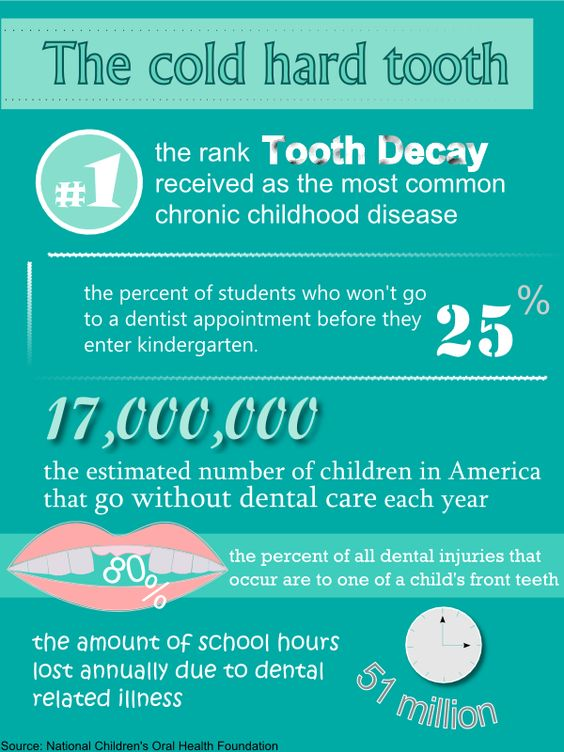 Dental facts children 39 s oral health in america facts for Good facts about america