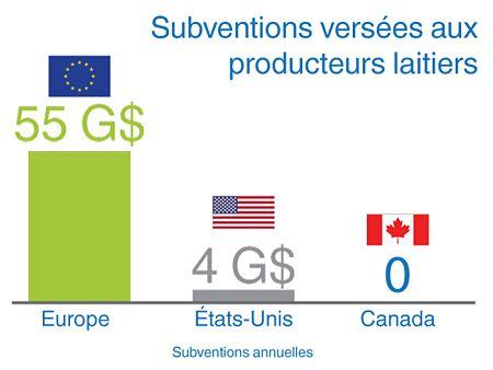 Mythes et Réalités sur la gestion de l'offre   PLC.   -    Grâce à la gestion de l'offre, les producteurs laitiers du Canada tirent leur revenu entièrement du marché.