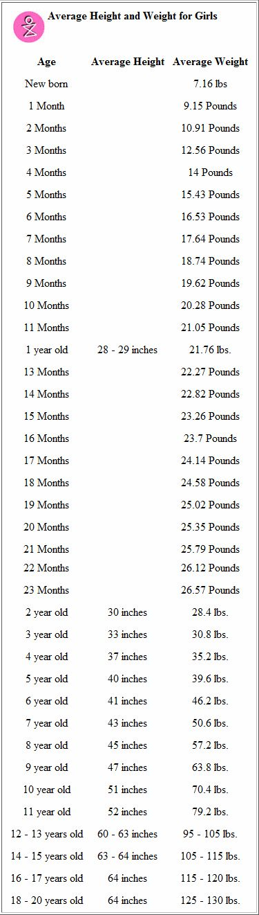 Average Height to Weight Chart - Babies to Teenagers Height - weight chart for girl