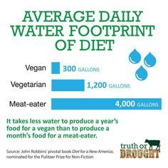 water consumption 7 factory farming memes - Google Search