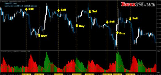 Absolute Strength Histogram Forex Forex Trading System