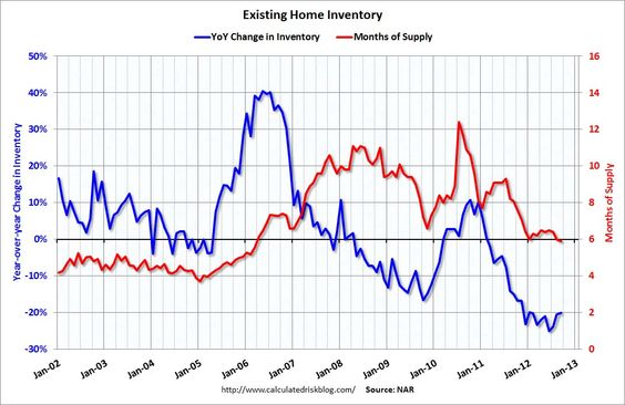 The banks are managing housing inventory in line with demand.