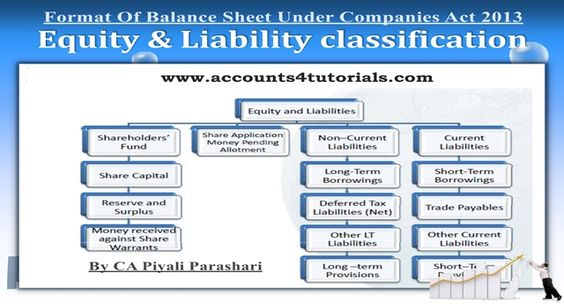 INVEST IN EQUITIES, BASICS OF EQUITY INVESTMENT \ BENEFITS TO A - components of balance sheet