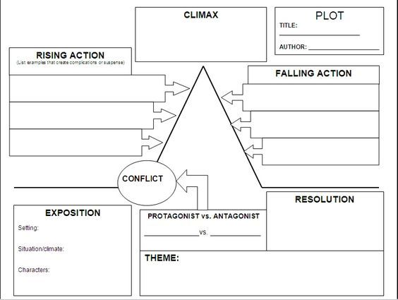 Setting Plot And Theme Teaching Plot Plot Diagram Plot Map