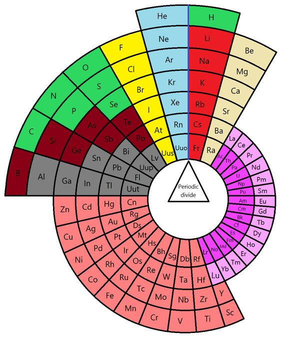 Alternative periodic tables are tabulations of chemical elements differing significantly in their organization from the traditional depiction of the periodic system.[1][2] Several have been devised, often purely for didactic reasons, as not all correlations between the chemical elements are effectively captured by the standard periodic table.