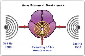 How to Listen to Binaural Beats