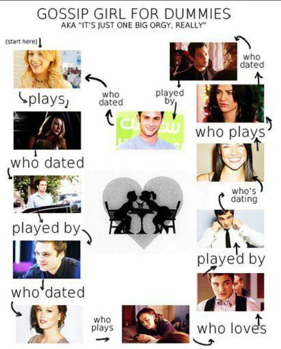 Gossip girl dating charts