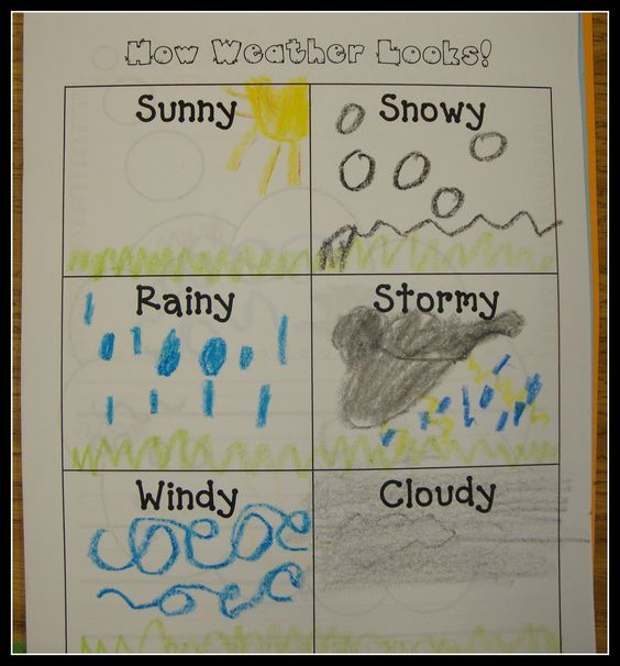 Today in First Grade...: weather. Could make this into a Spanish activity.