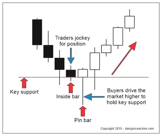 Currency Trading Tips And Tricks For Traders Inside Bar Trading