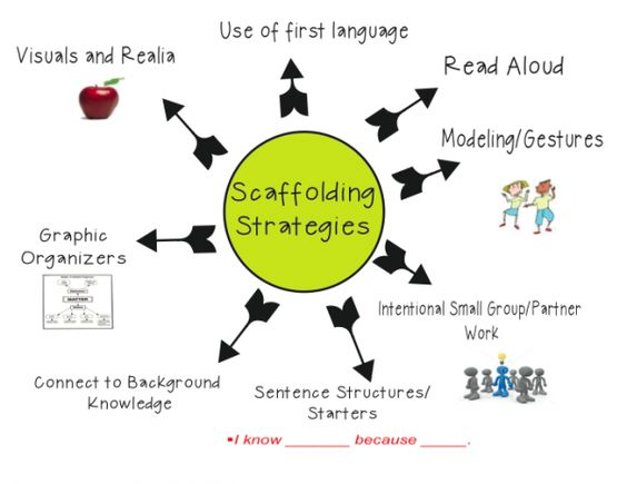13 best SIOP images on Pinterest Teaching english, English - siop lesson plan templat