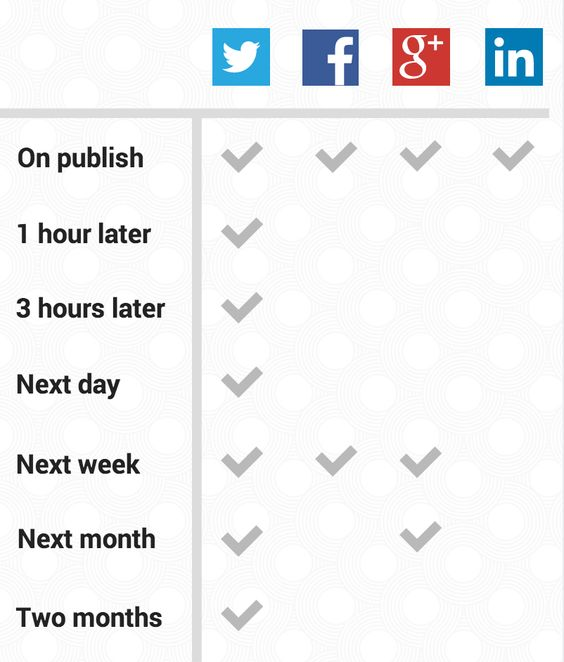 The social media sharing schedule used at Buffer.com