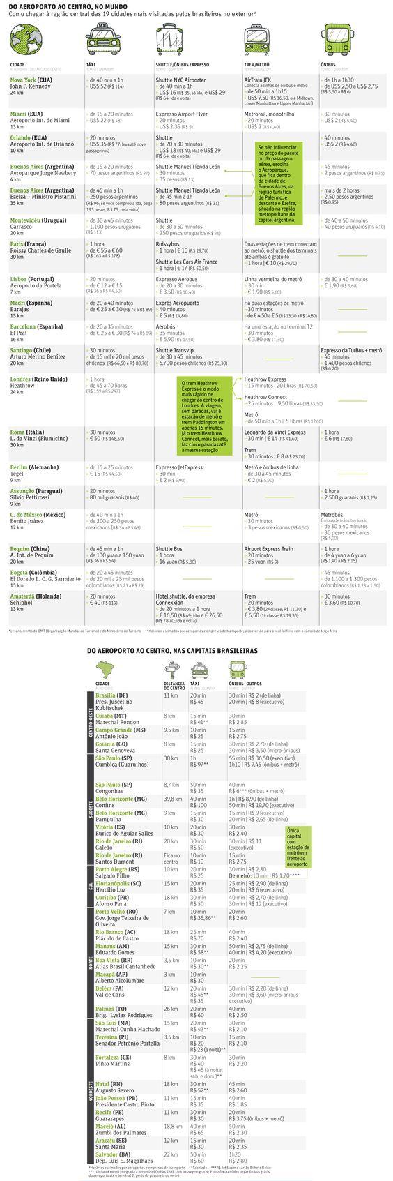 Folha de S.Paulo - Turismo - Do aeroporto ao centro em 45 cidades