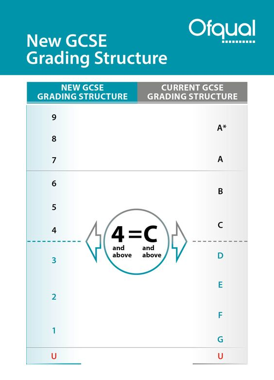 ap english essay grading scale 1-9 The score for an exceptionally well-written essay may be raised by  case may a  poorly written essay be scored higher than a 3 college board score grade.