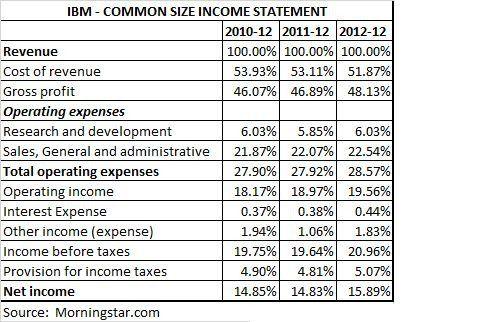 Common Size Income Statement Template The Mon Size Analysis Financial Statements Income Statement Template Statement Template Financial Statements