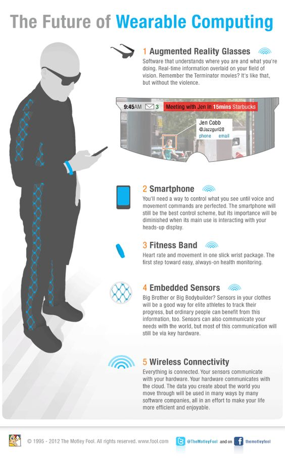 Investing in the Wearable Computing Revolution for Dummies - DailyFinance