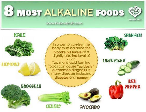 Eating Alkaline And Acidic Foods Together