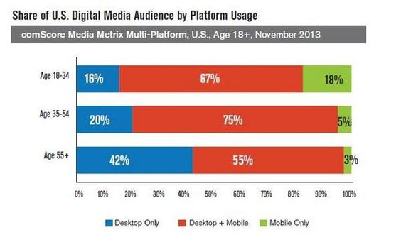 Share of U.S. Digital Media Audience by Platform Usage