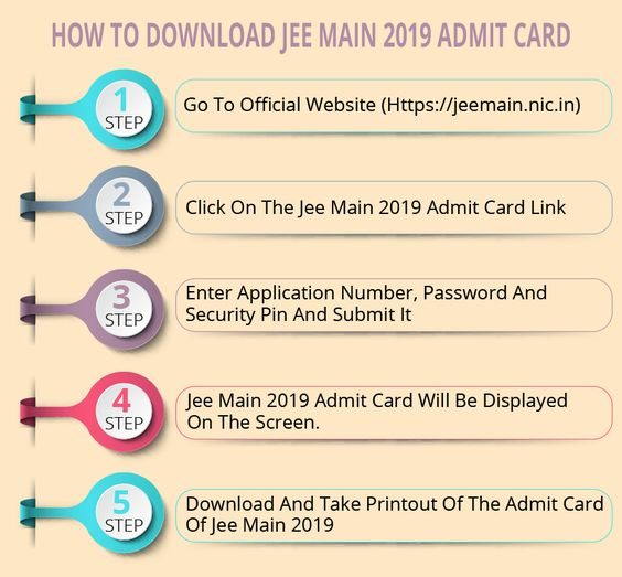 Jee Main Admit Card 2020 Postponed Maine Cards Exam Day