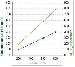 NESSUNA EMISSIONE ESTERNA.                                                                                                                  L'espulsione verso l'esterno dell'aria viziata comporta una evidente dispersione di calore durante l'inverno e di aria condizionata fresca in estate: è evidente il risparmio energetico se si paragona E.ion System con una cappa tradizionale, che, a massimo regime, può aspirare sino a 800 m3/h e che può ricambiare l'aria in cucina sino a 25 volte in…