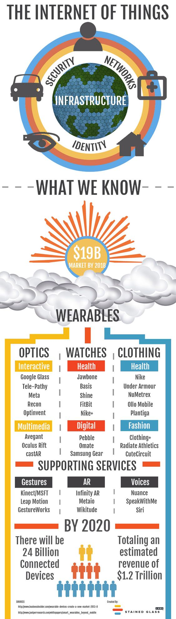 An Internet of Things (IoT) Infographic liked by #Fabacus > Megatrends Living Technology Internet of Things Everything will be conntected Even clothes and other wearables wil be conntected to each other