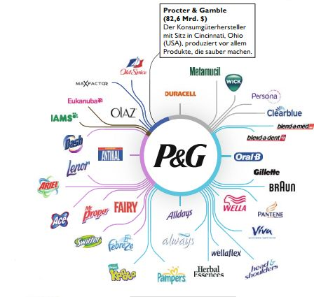 the environmental factors which affect procter and gamble Transcript of procter & gamble presentation business model business model pestle analysis of pestle analysis of company's governance of company's governance critique of 1.