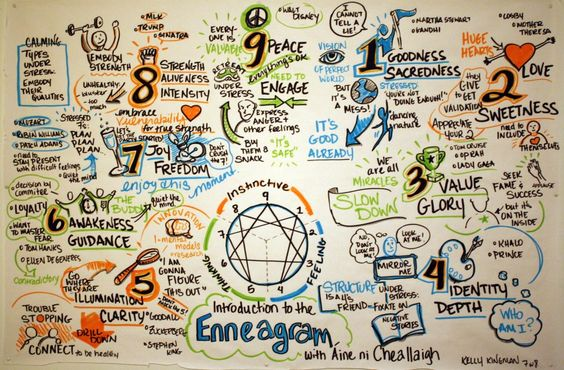a beautiful graphic of enneagram types