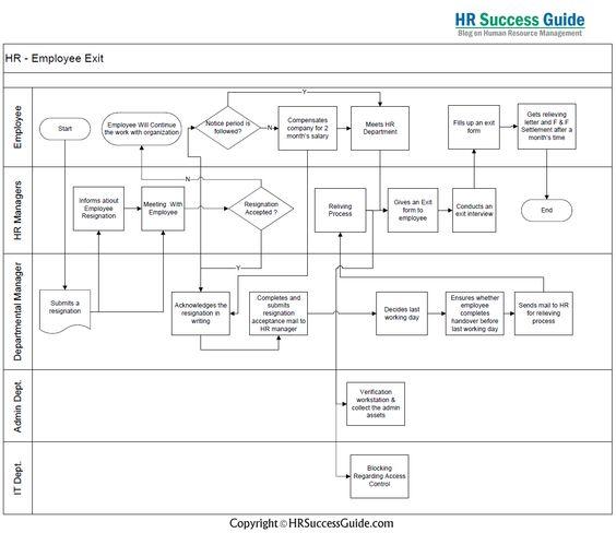 HR Success Guide Employee Exit Flow Diagram HR Success Guide - employee termination guide