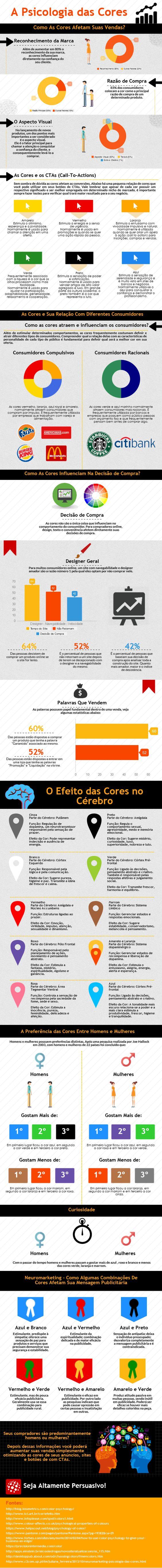 Infográfico A Psicologia das Cores e o Significado das Cores Como elas afentam suas vendas [Infográfico] A Psicologia das Cores No Marketing...:
