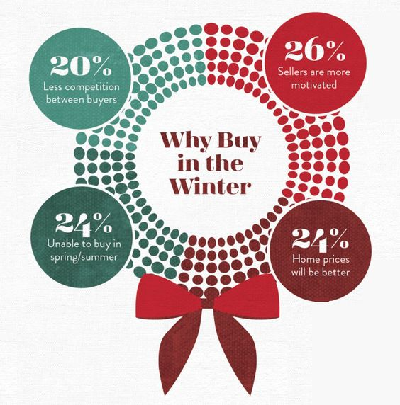 Top reasons to buy in the winter! #realestate #infographic: