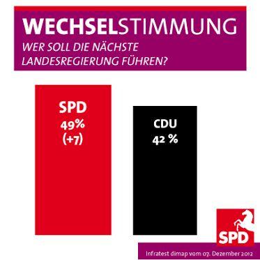 Wechselstimmung in Niedersachsen.