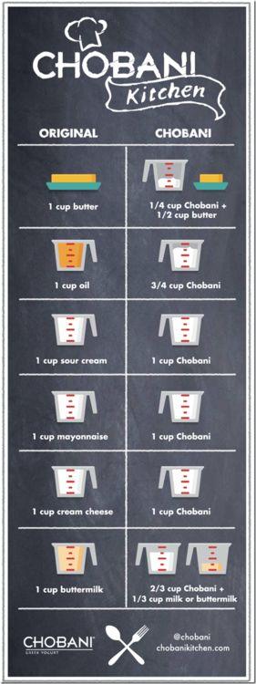 Chobani Conversion Chart | Considering how much I love Chobani...