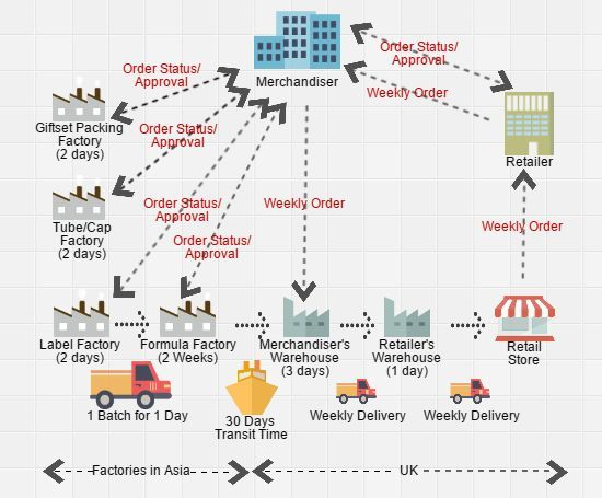 Supply Chain Mapping The How To Guide With Examples Supply Chain Supply Chain Management Supply Chain Process