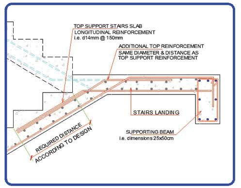 Reinforced Concrete Stairs Cross Section Reinforcement Detail Concrete Stairs Stairs Design Concrete Staircase