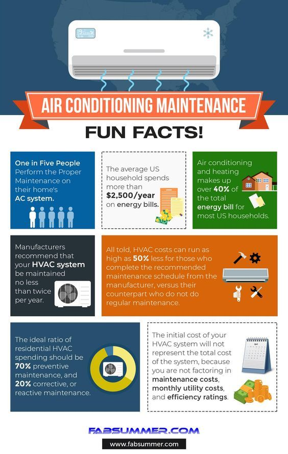 Air Conditioning Maintenance Fun Facts Infographic Airconditioning Acmaintenance Infographic Air Conditioning Maintenance Hvac Humor Hvac Air Conditioning
