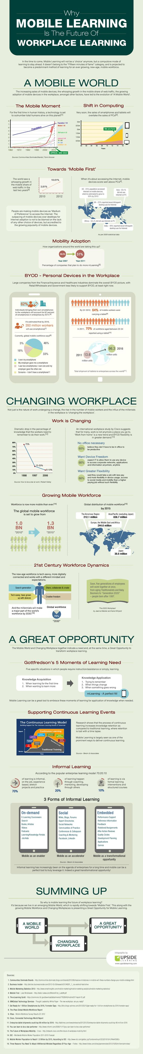 The infographic explains how the increasing sales of mobile devices, the whooping growth in the mobile share of web traffic, the growing adoption of m