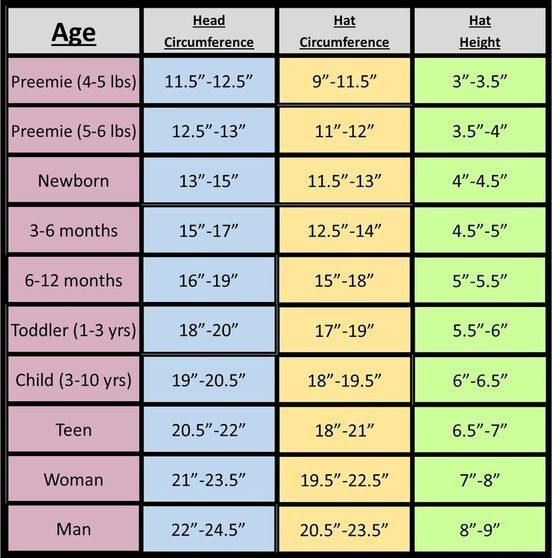Helpful Measurements Standard Measurements For Garment And Blanket Quilt Designers And Crafters Be Your T Crochet Hat Sizing Crochet Baby Hats Crochet Size