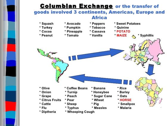 Columbian Exchange. List of Old World and New World Foods ...