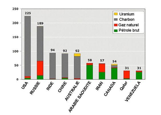 Energies planétaires restantes (uranium, charbon, gaz naturel et pétrole brut). Portail habitat Picbleu