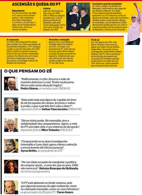 O fim da era PT A nova prisão de Dirceu, num esquema de enriquecimento pessoal, transforma o partido num símbolo da corrupção e abrevia o adeus da legenda que prometeu mudar a maneira de fazer política no país, mas decepcionou os brasileiros. http://www.istoe.com.br/reportagens/431072_O+FIM+DA+ERA+PT?pathImagens=&path=&actualArea=internalPage