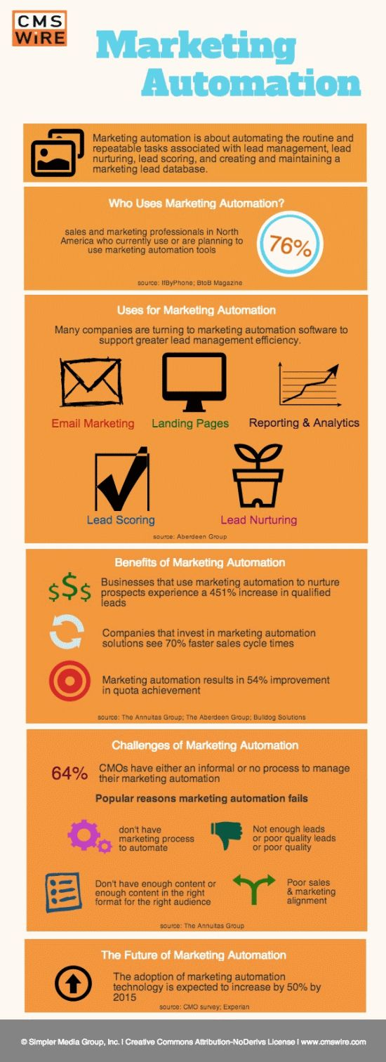 Benefits Challenges and the Future of #MarketingAutomation