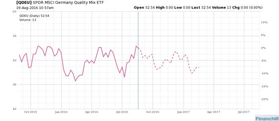 Based on seasonality what's next for $QDEU? http://bit.ly/1skQ9rb