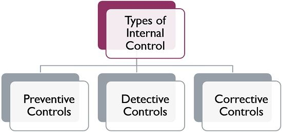 What Is Internal Control Definition Objectives And Types Business Jargons Internal Control Organization And Management Manager Humor