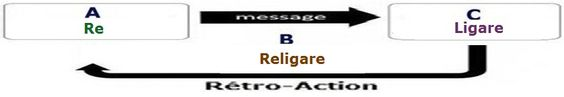 "L'étymologie du mot  ""religion "" . 53e47bbeb416f80034e734c1f3addaf1"