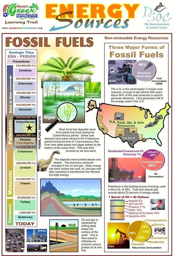 Energy Sources Fossil Fuels E Mc2 Pinterest
