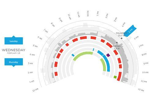 Ben Fry's 'Powering the Kitchen' Data Viz Debuts at CES 2011 | GE Reports