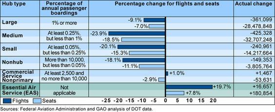 Airline Mergers Bring Deep Service Cuts to Small and Midsize Airports. Ohio needs more trains!